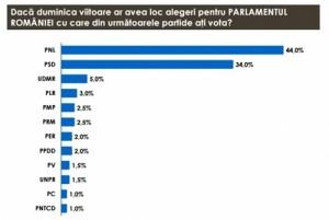 sondaj_partide